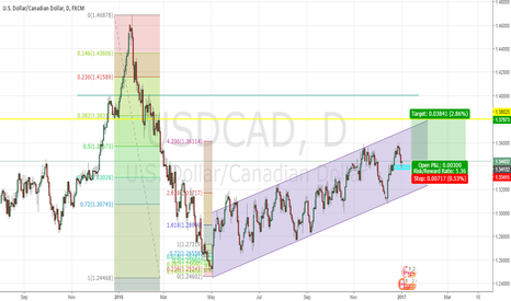 USDCAD: UCAD Movement 02012017