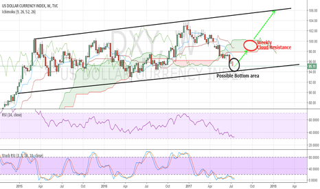 DXY: USDX: VERY CLOSE TO THE BOTTOM