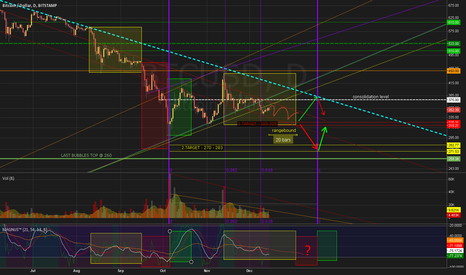 BTCUSD: Anticipatory layout with important trend lines, levels, timefibs