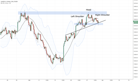 XAUUSD: $Gold - NOT a head and shoulders yet
