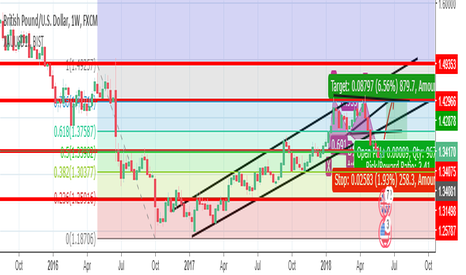 GBPUSD: gbpusd weakly chart