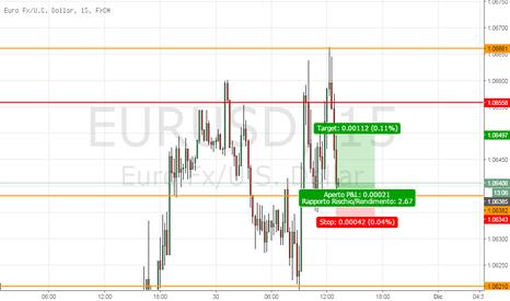 EURUSD: EURUSD Long di rimbalzo
