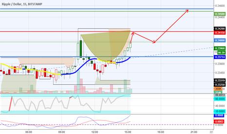 XRPUSD: $xrp - possible short-term C&H