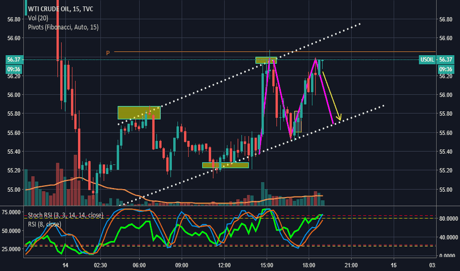USOIL: Expecting CL reverse
