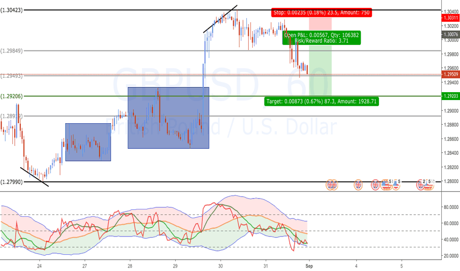 GBPUSD: Day Trade From Friday on GBPUSD