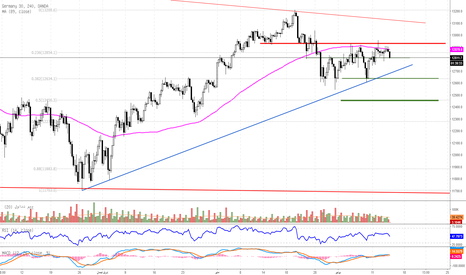 DE30EUR: السوق الألماني تنحسر تحركاته أسفل 12950 نقطة