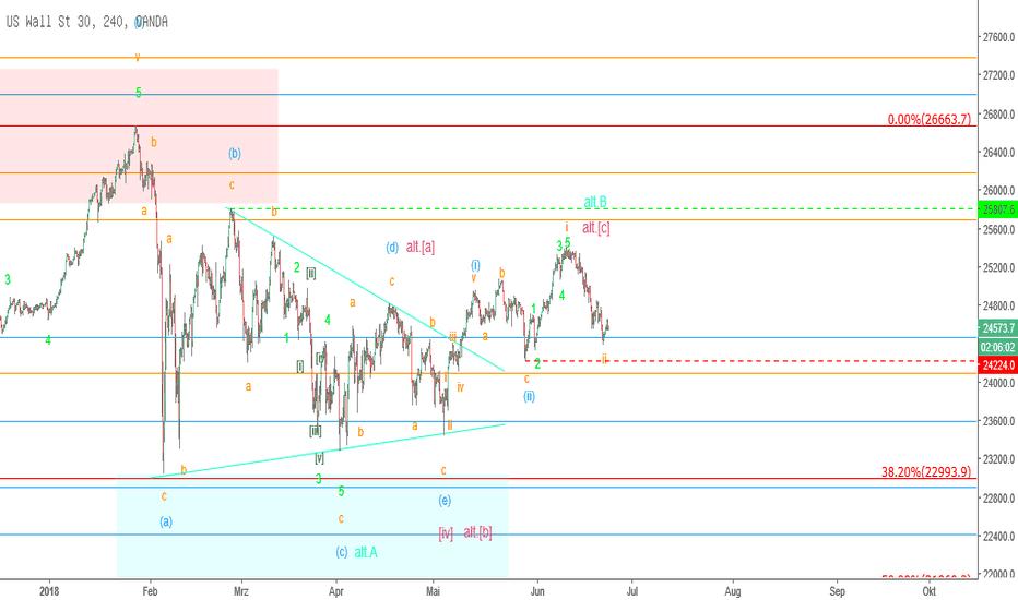 US30USD: Mr. Dow – An der Kante?