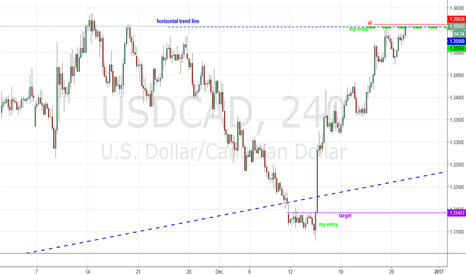 USDCAD: VIDEO GAME - USDCAD - 5 STAR RATING
