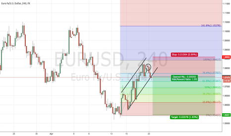 EURUSD: mistake on previous analysis for EURUSD