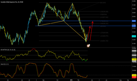 CADJPY: Perfect Butterfly at CADJPY D1