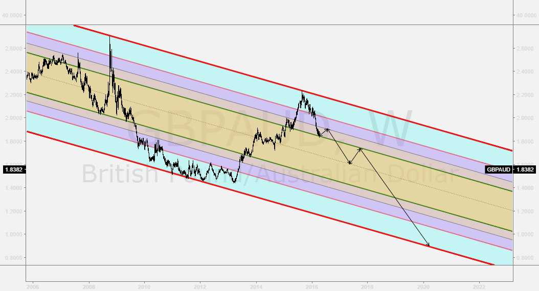 GBPAUD is in longterm decline!!!