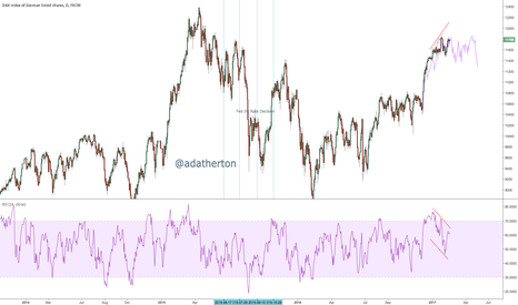 GER30: $DAX negative RSI divergence