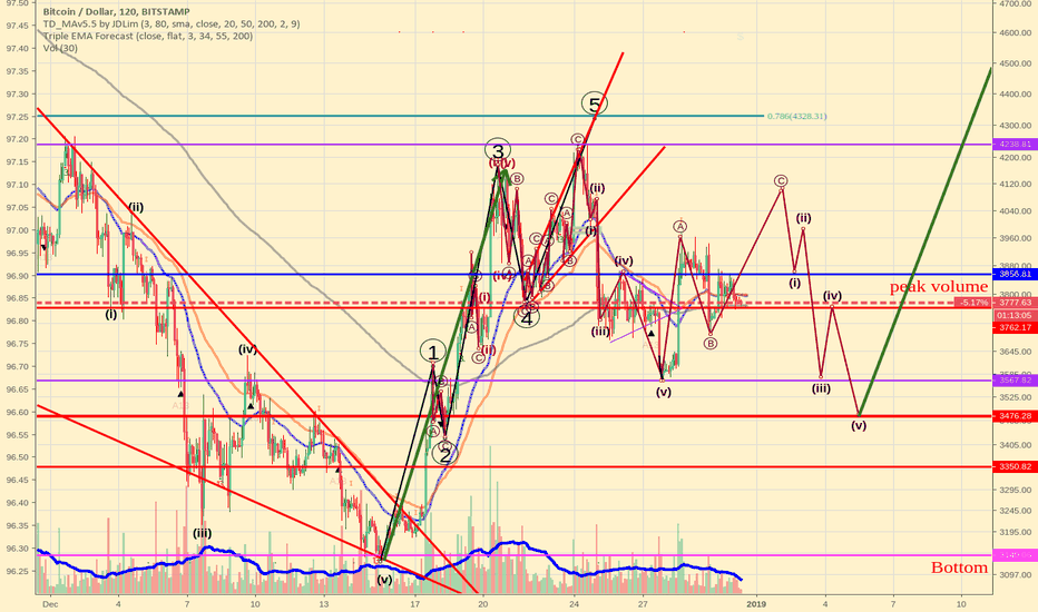 BTCUSD: Bitcoin Elliott waves update for next 5 days