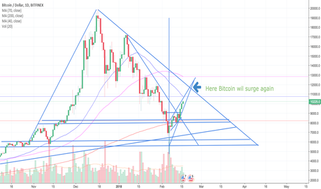 BTCUSD: There is something about Watching Triangle Trendlines.