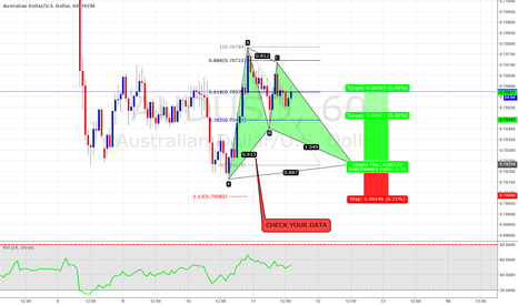 AUDUSD: Potential bat pattern on AUDUSD