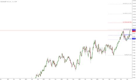 BEI: Beiersdorf steht wieder am ATH