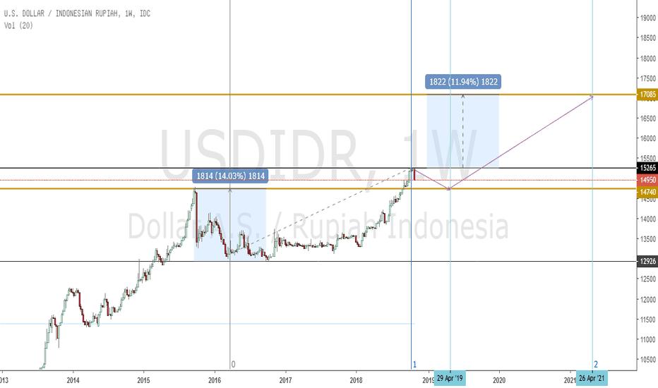 USDIDR: USDIDR turun untuk naik