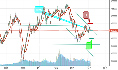 NZDUSD: My position for NZD/USD