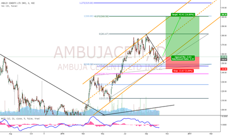 AMBUJACEM: AmbujaCement Buy Setup!!