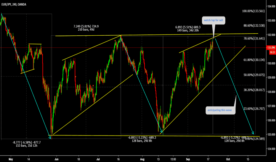 EURJPY: EURJPY Watch top for sell