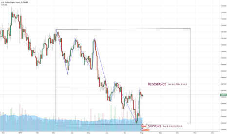 USDCHF: Potential Entry on USDCHF, let it break S or R and then enter!