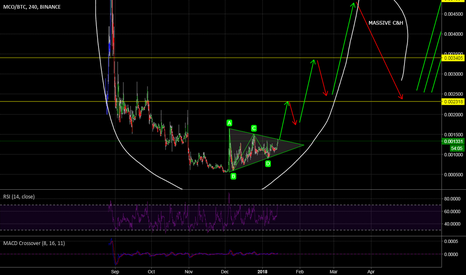 MCOBTC: Possible MCO breakout and very bullish thoughts (dreaming lol)