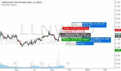 LLNW: LLNW going short and then long