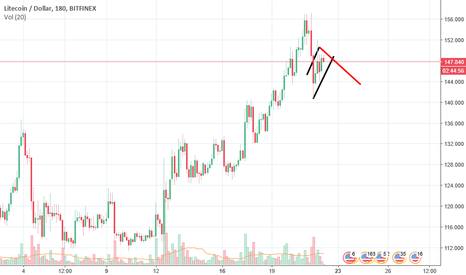 LTCUSD: LTC FORMS A BEAR FLAG???