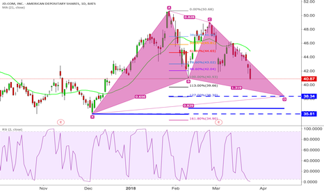 JD: Potential Gartley Pattern