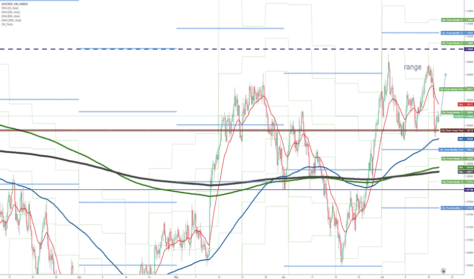 AUDNZD: Is YPP (P) still reliable?