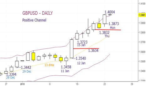 GBPUSD: GBPUSD - Buy at 1.3980 and 1.3949. Stop 1.3914