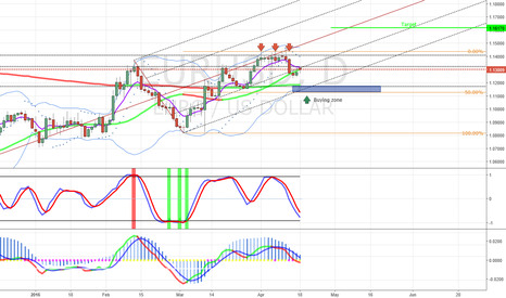 EURUSD: Opportunity to go long in the EUSUSD - Daily outlook