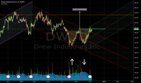 DW: Double Bottom - DW - Reversal?