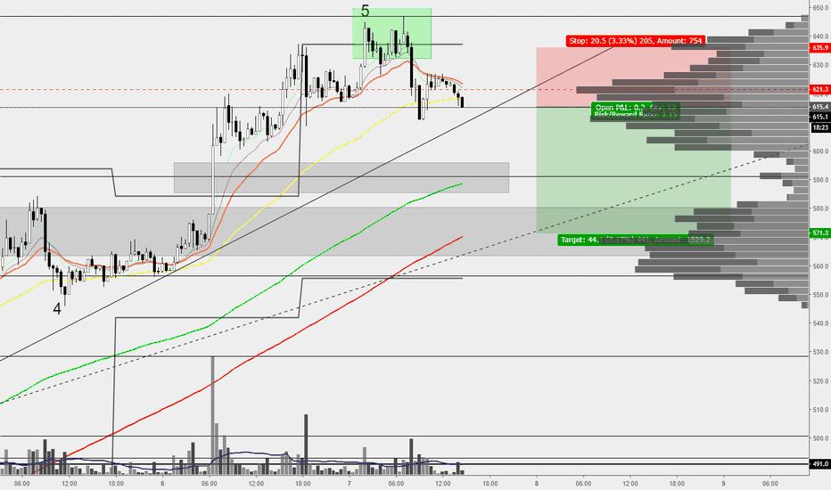 BCHUSD: BCH/USD Potential Short Scalp