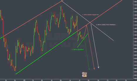 EURUSD: 3 Most Likely Possibilities In EURUSD (In My Opinion)