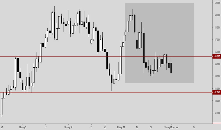 GBPJPY: GJ canh sell