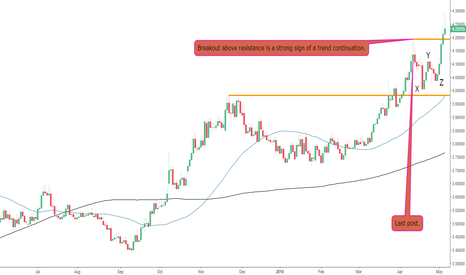 USDTRY: Breakout on The USDTRY
