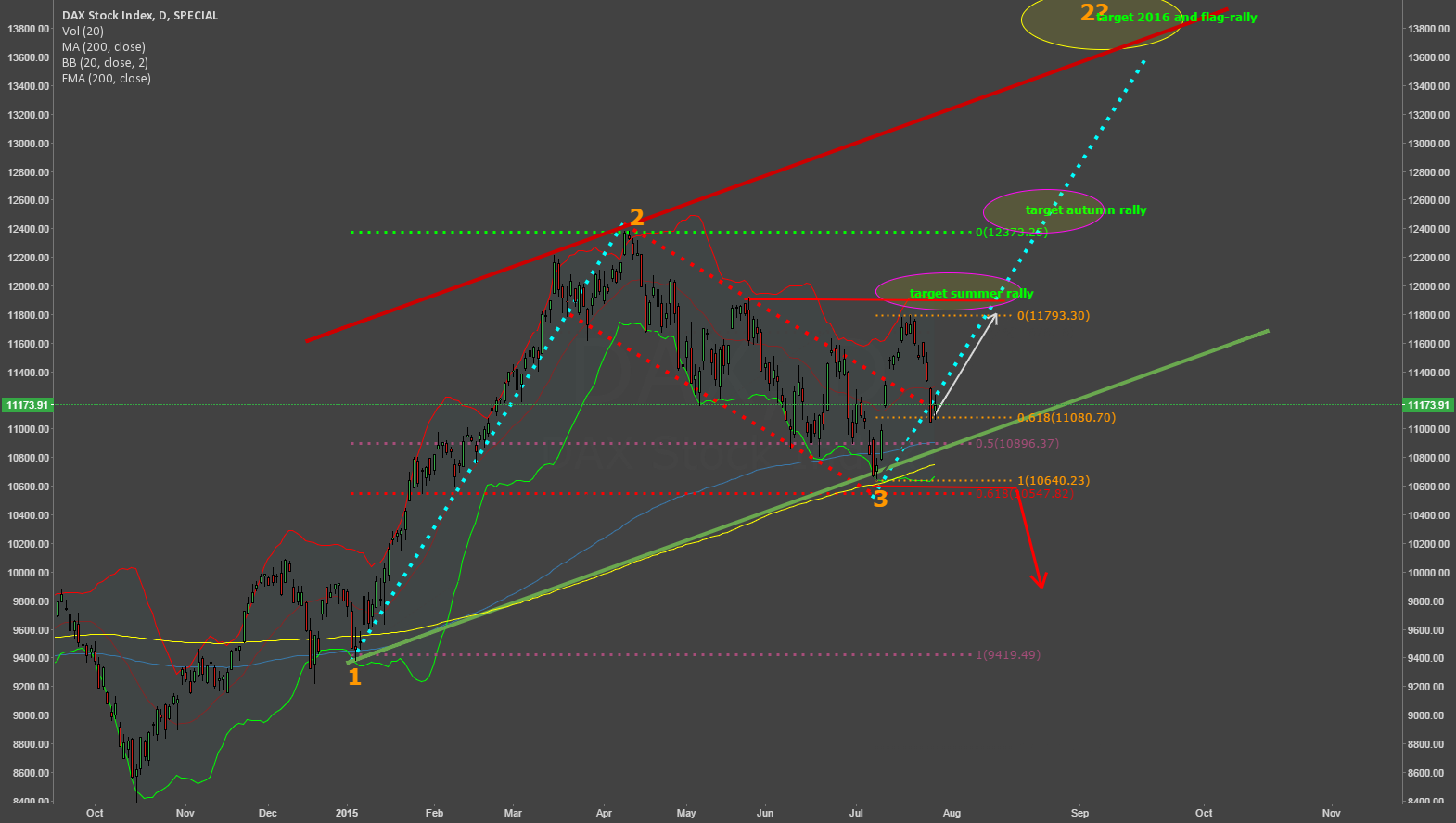 Will the pullback stop @ 61,8 fibo?