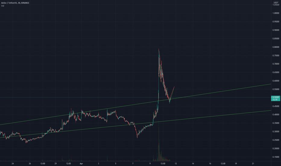 ardr btc tradingview