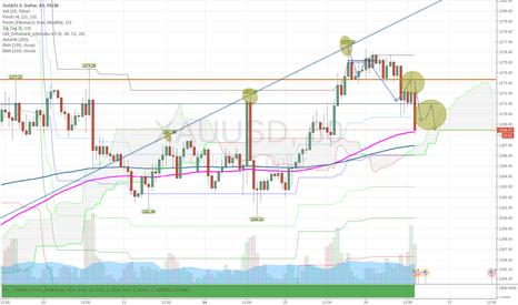XAUUSD: GOLD XAUUSD target towards next SELL pullback....