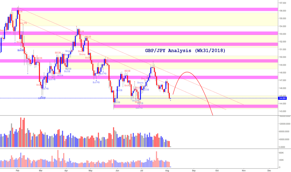GBPJPY: GBP/JPY Aug Analysis (The SELL side is still intact)