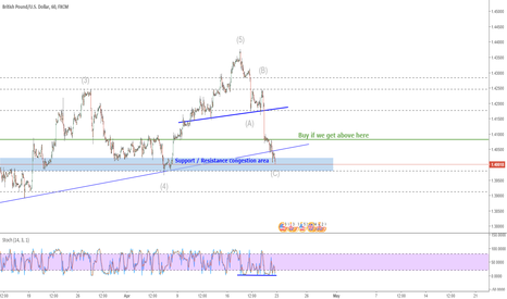 GBPUSD: GBPUSD, Trade Idea - Wave Count