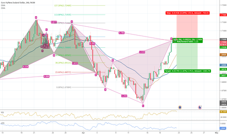 EURNZD: Bearish Cypher Pattern Completed @4H timeframe EUR/NZD