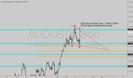 AUDUSD: AUD/USD Possible Short opportunity