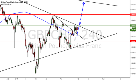 GBPCHF: Wait for the break out.