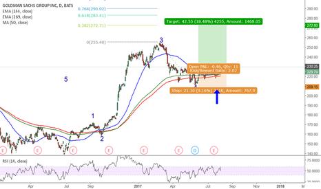GS: Goldman Sacks