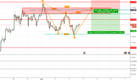 AUDCHF: EYEING A POTENTIAL BEARISH CYPHER-CAN WE GET SHORT?