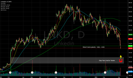 LNKD: LNKD - Possibly looking to visit the gap from last year.