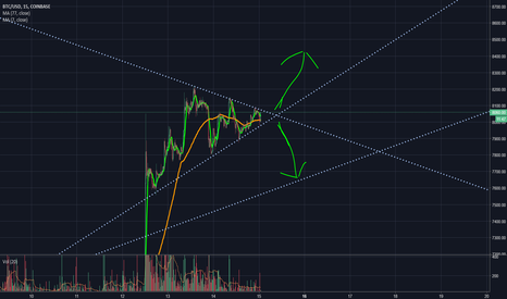 BTCUSD: BTC short (about to break out or down...)