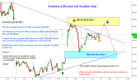 NIFTY: Nifty : Prediction of Direction just with Lines !